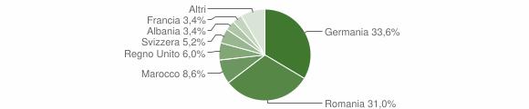 Grafico cittadinanza stranieri - Talla 2012