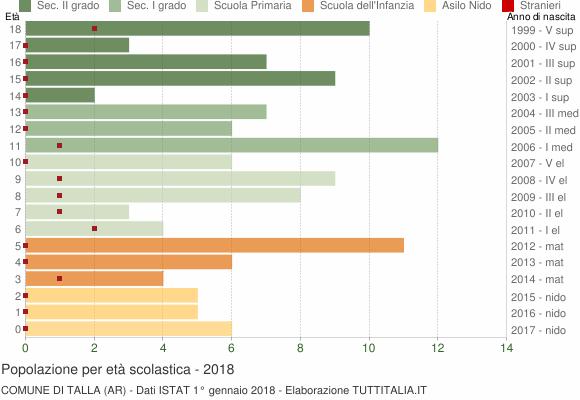 Grafico Popolazione in età scolastica - Talla 2018