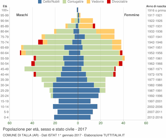 Grafico Popolazione per età, sesso e stato civile Comune di Talla (AR)