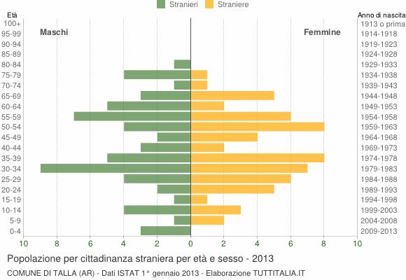Grafico cittadini stranieri - Talla 2013