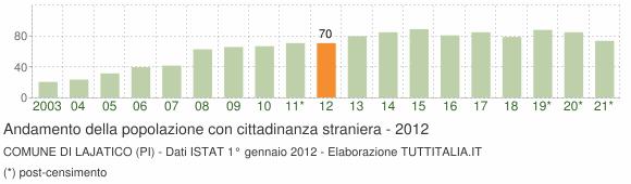 Grafico andamento popolazione stranieri Comune di Lajatico (PI)