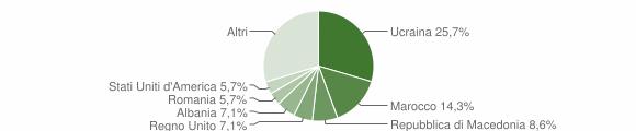Grafico cittadinanza stranieri - Lajatico 2012