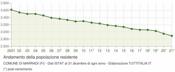 Andamento popolazione Comune di Marradi (FI)