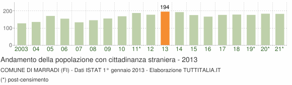 Grafico andamento popolazione stranieri Comune di Marradi (FI)