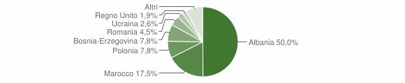 Grafico cittadinanza stranieri - Marradi 2009