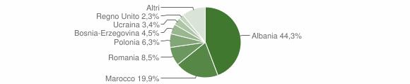 Grafico cittadinanza stranieri - Marradi 2012