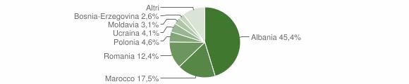 Grafico cittadinanza stranieri - Marradi 2013