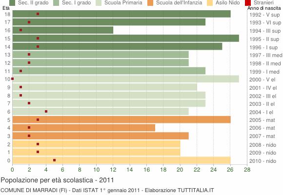 Grafico Popolazione in età scolastica - Marradi 2011