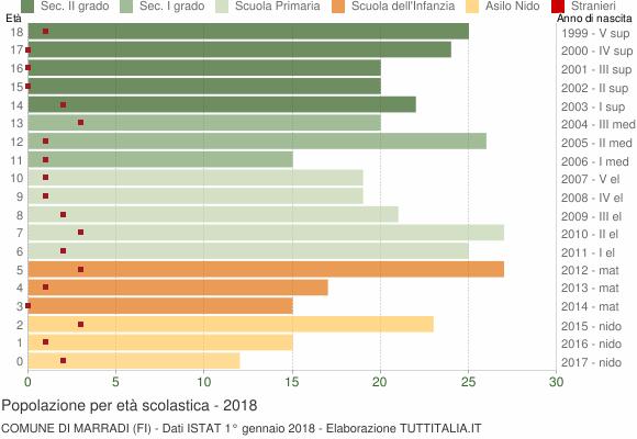 Grafico Popolazione in età scolastica - Marradi 2018