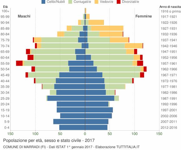 Grafico Popolazione per età, sesso e stato civile Comune di Marradi (FI)