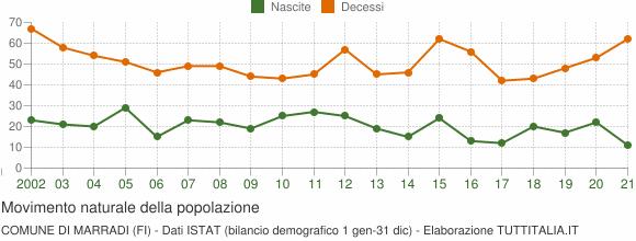 Grafico movimento naturale della popolazione Comune di Marradi (FI)