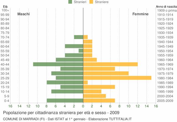 Grafico cittadini stranieri - Marradi 2009