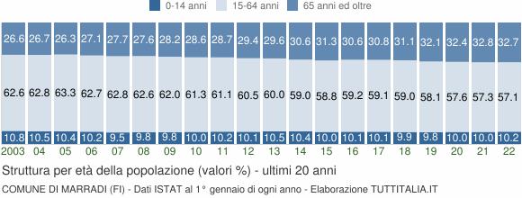 Grafico struttura della popolazione Comune di Marradi (FI)