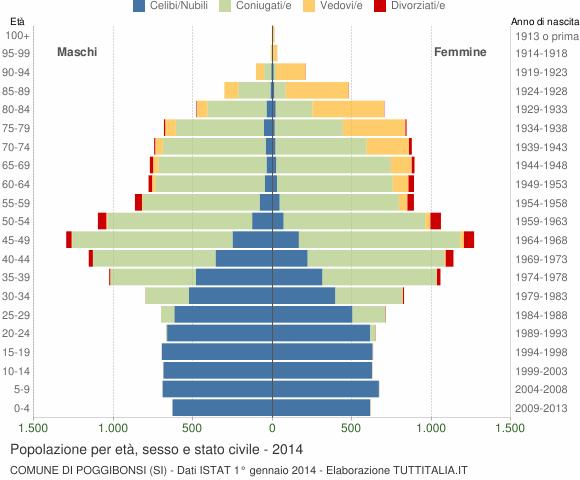 Grafico Popolazione per età, sesso e stato civile Comune di Poggibonsi (SI)