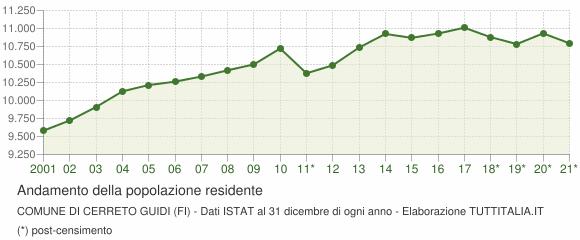 Andamento popolazione Comune di Cerreto Guidi (FI)