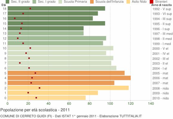 Grafico Popolazione in età scolastica - Cerreto Guidi 2011