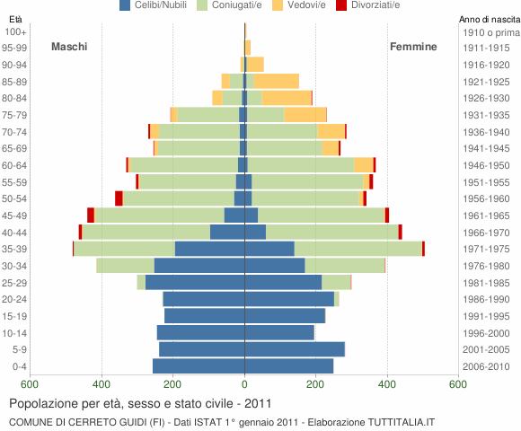 Grafico Popolazione per età, sesso e stato civile Comune di Cerreto Guidi (FI)