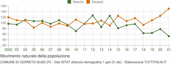 Grafico movimento naturale della popolazione Comune di Cerreto Guidi (FI)