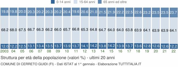 Grafico struttura della popolazione Comune di Cerreto Guidi (FI)