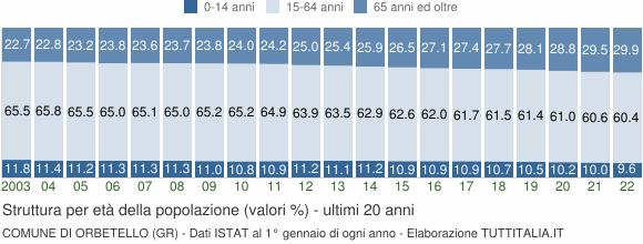 Grafico struttura della popolazione Comune di Orbetello (GR)