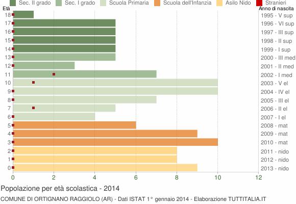Grafico Popolazione in età scolastica - Ortignano Raggiolo 2014