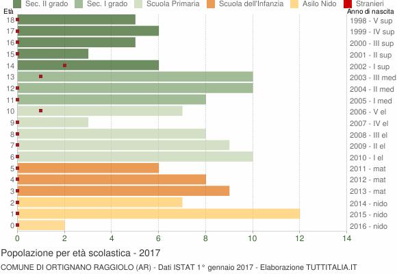 Grafico Popolazione in età scolastica - Ortignano Raggiolo 2017