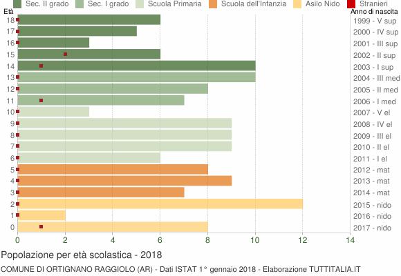 Grafico Popolazione in età scolastica - Ortignano Raggiolo 2018