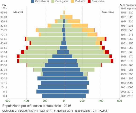 Grafico Popolazione per età, sesso e stato civile Comune di Vecchiano (PI)