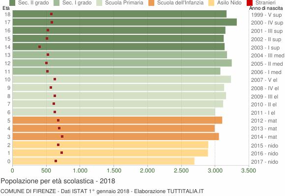 Grafico Popolazione in età scolastica - Firenze 2018