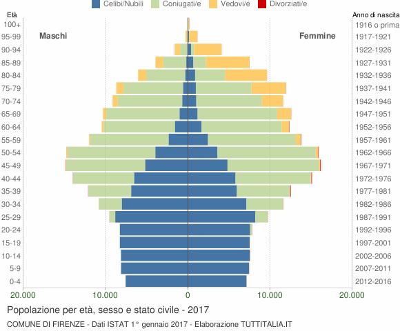 Grafico Popolazione per età, sesso e stato civile Comune di Firenze