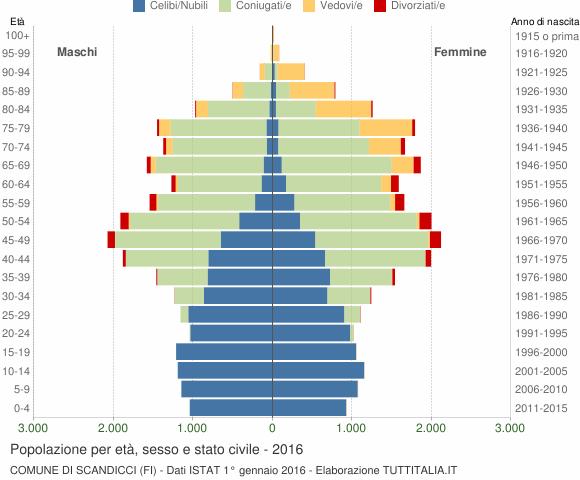 Grafico Popolazione per età, sesso e stato civile Comune di Scandicci (FI)
