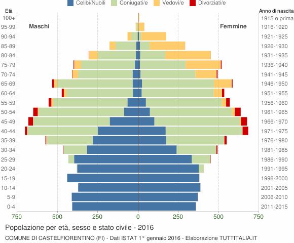 Grafico Popolazione per età, sesso e stato civile Comune di Castelfiorentino (FI)