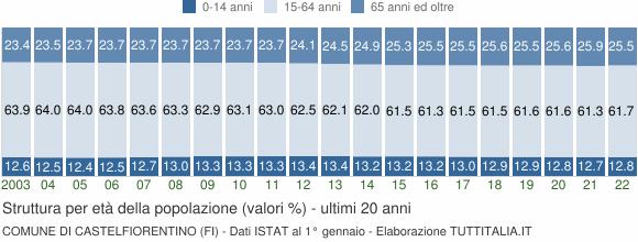 Grafico struttura della popolazione Comune di Castelfiorentino (FI)