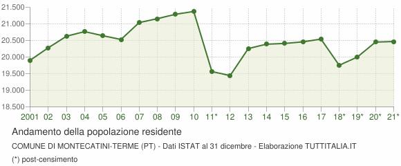Andamento popolazione Comune di Montecatini-Terme (PT)