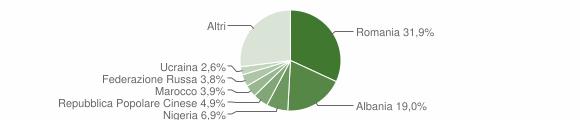 Grafico cittadinanza stranieri - Montecatini-Terme 2019
