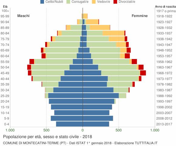 Grafico Popolazione per età, sesso e stato civile Comune di Montecatini-Terme (PT)