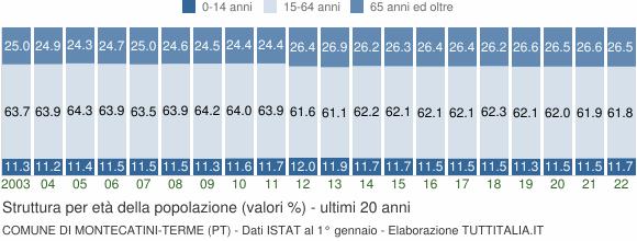 Grafico struttura della popolazione Comune di Montecatini-Terme (PT)