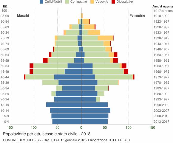 Grafico Popolazione per età, sesso e stato civile Comune di Murlo (SI)