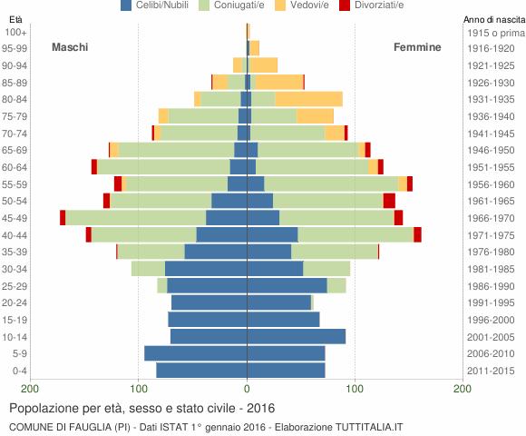 Grafico Popolazione per età, sesso e stato civile Comune di Fauglia (PI)
