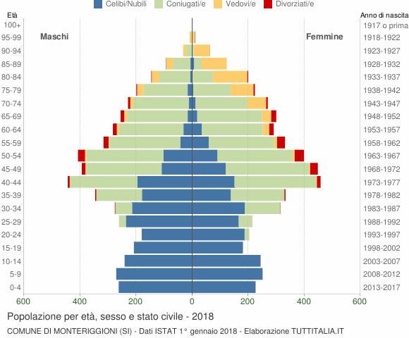 Grafico Popolazione per età, sesso e stato civile Comune di Monteriggioni (SI)