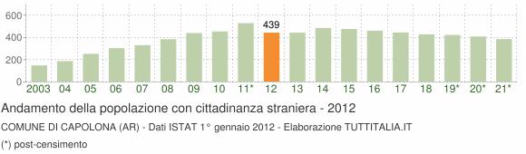 Grafico andamento popolazione stranieri Comune di Capolona (AR)