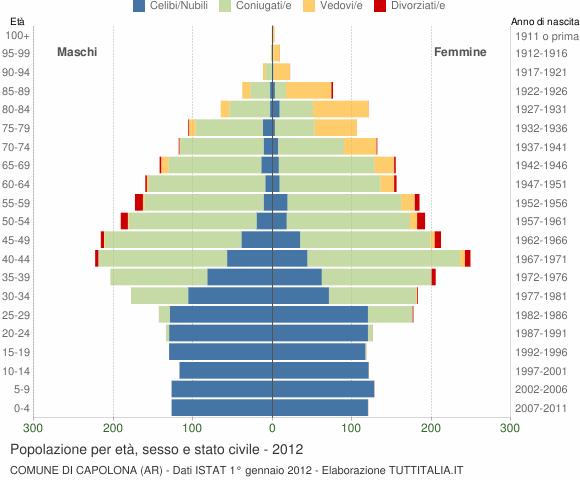 Grafico Popolazione per età, sesso e stato civile Comune di Capolona (AR)