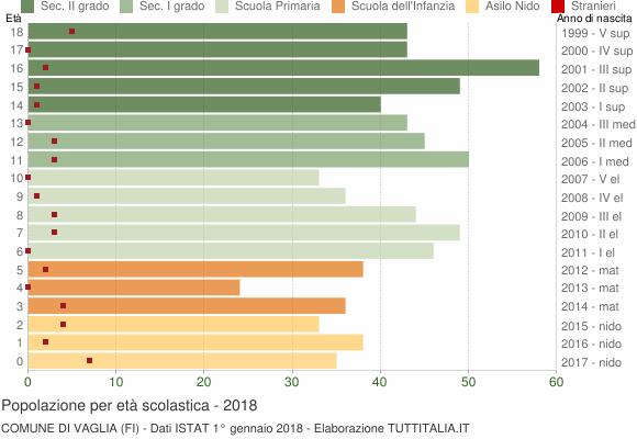 Grafico Popolazione in età scolastica - Vaglia 2018