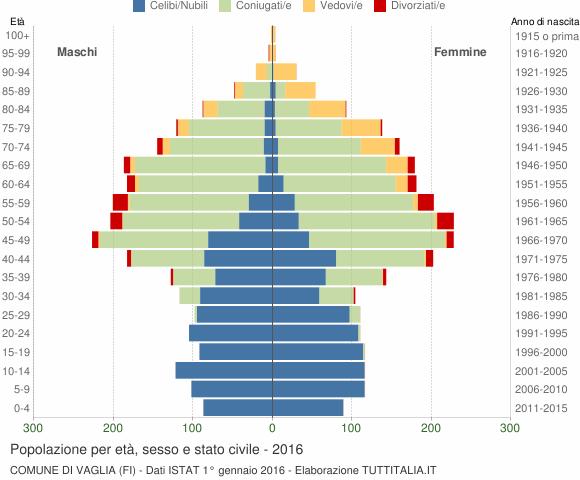Grafico Popolazione per età, sesso e stato civile Comune di Vaglia (FI)