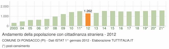 Grafico andamento popolazione stranieri Comune di Ponsacco (PI)