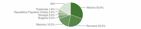 Grafico cittadinanza stranieri - Ponsacco 2012