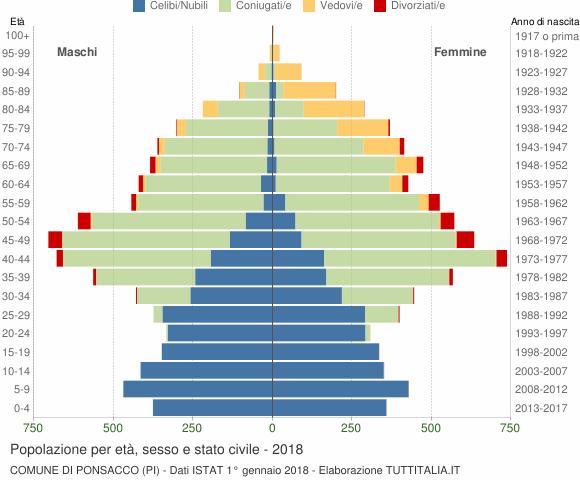 Grafico Popolazione per età, sesso e stato civile Comune di Ponsacco (PI)
