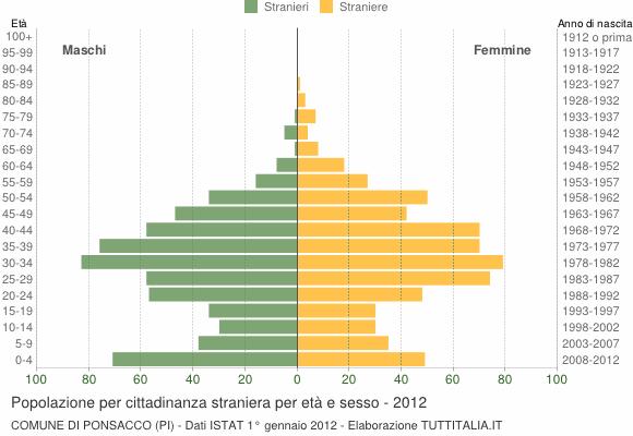 Grafico cittadini stranieri - Ponsacco 2012