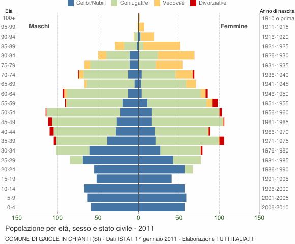 Grafico Popolazione per età, sesso e stato civile Comune di Gaiole in Chianti (SI)