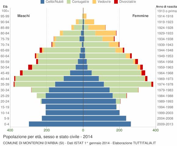 Grafico Popolazione per età, sesso e stato civile Comune di Monteroni d'Arbia (SI)
